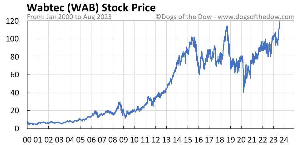 WAB stock price chart
