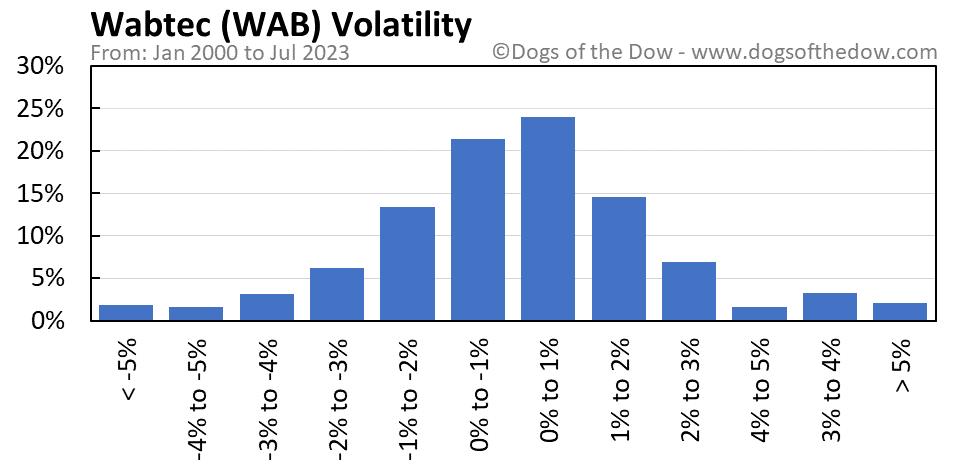 WAB volatility chart