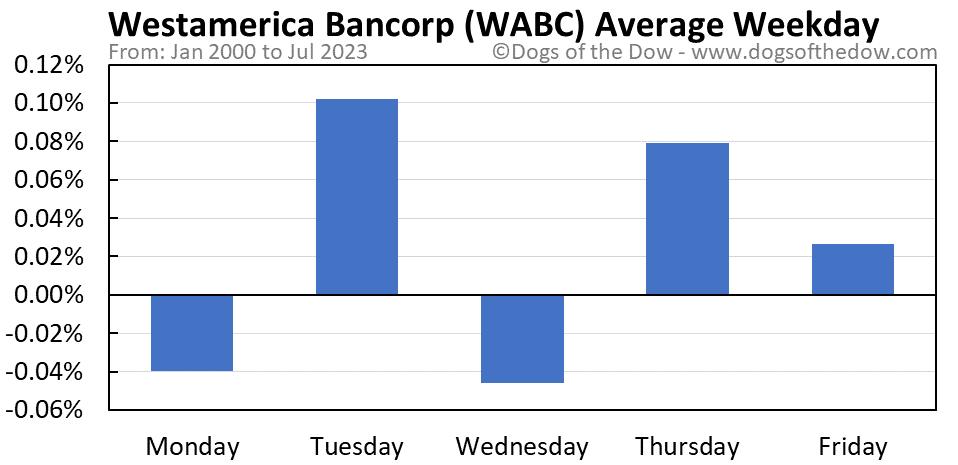WABC average weekday chart