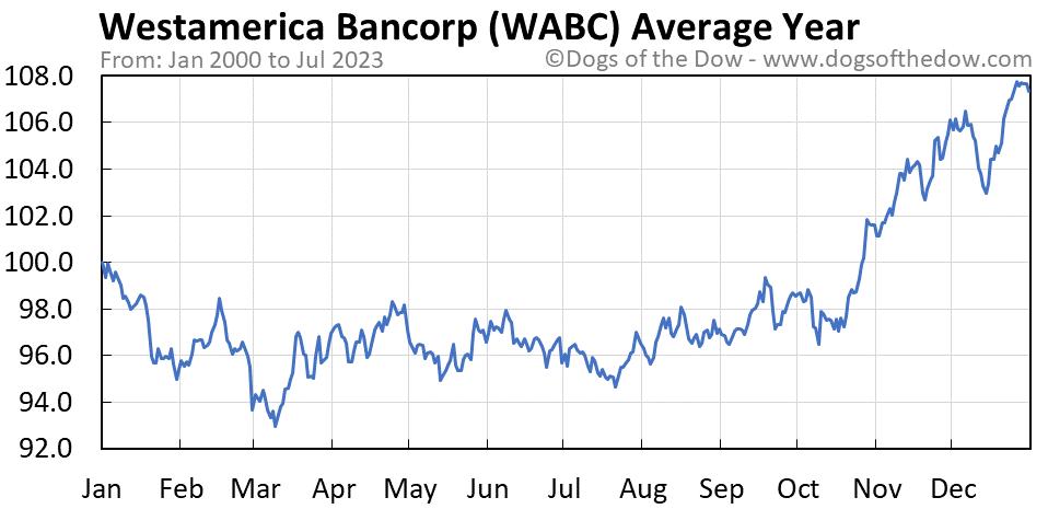 WABC average year chart