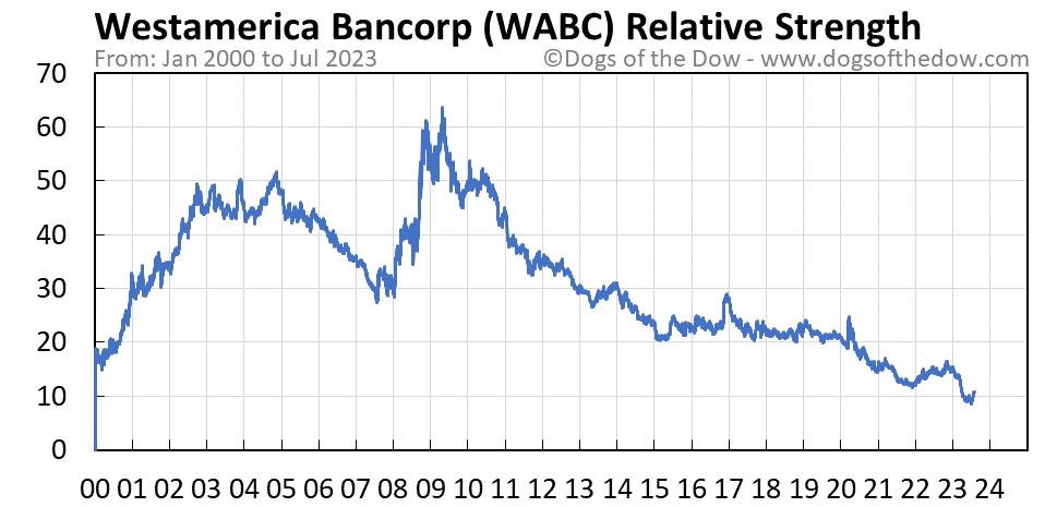 WABC relative strength chart