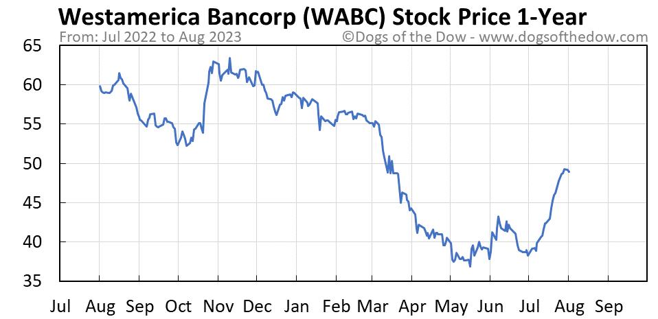 WABC 1-year stock price chart