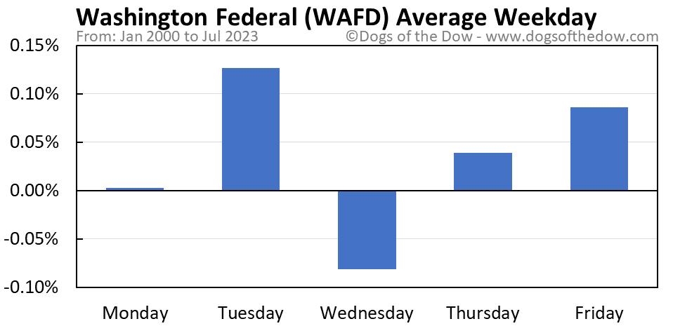 WAFD average weekday chart
