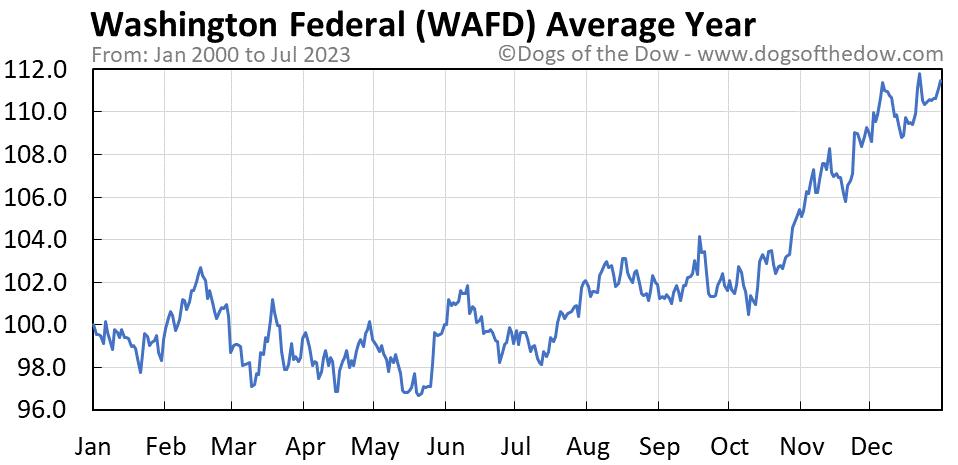 WAFD average year chart