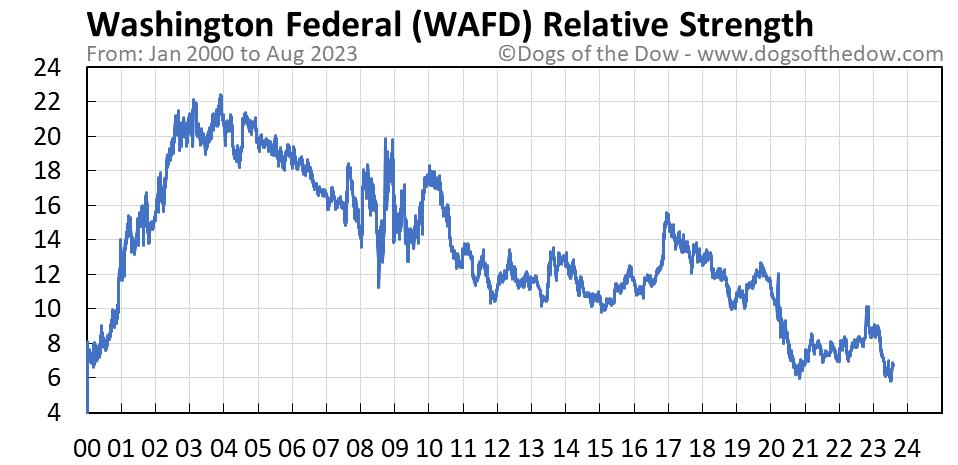 WAFD relative strength chart
