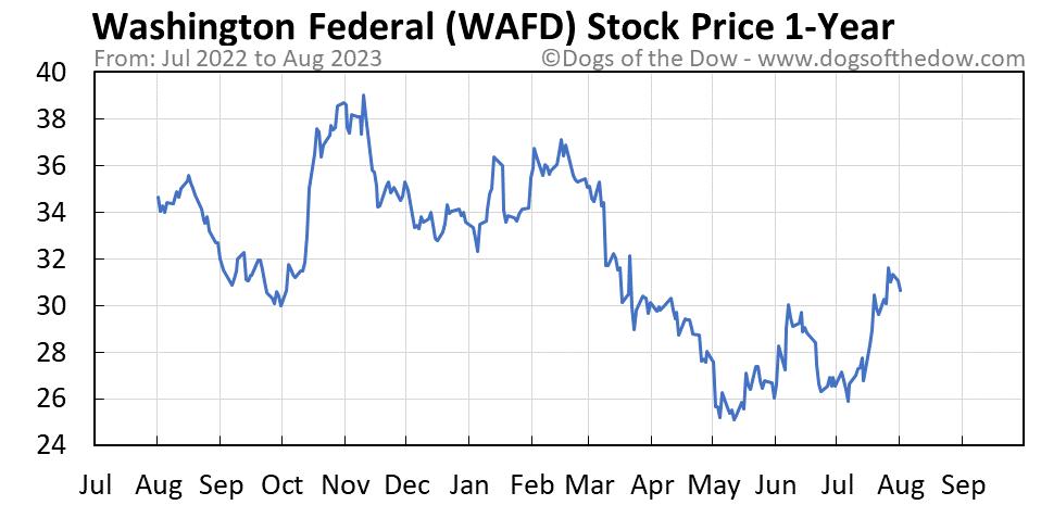 WAFD 1-year stock price chart