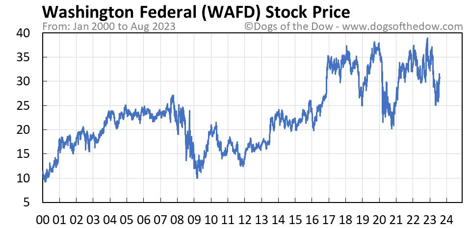 WAFD stock price chart
