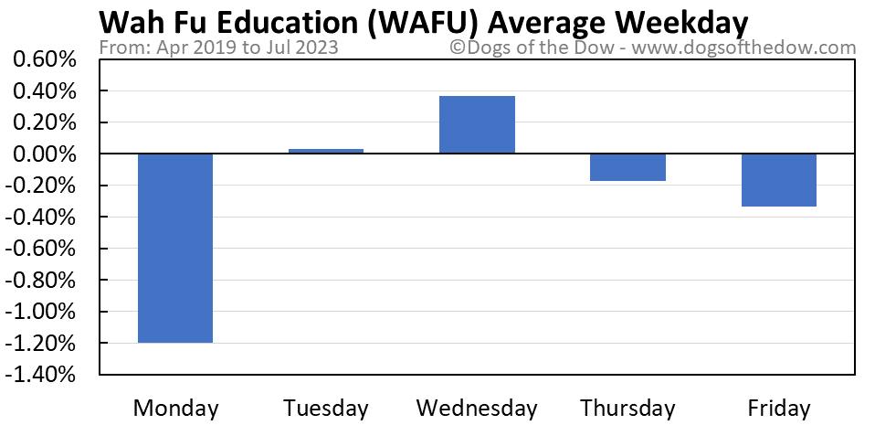 WAFU average weekday chart