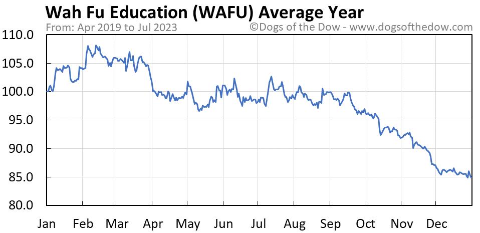 WAFU average year chart