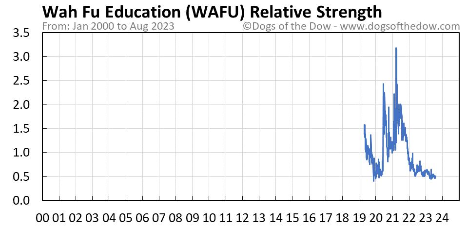WAFU relative strength chart