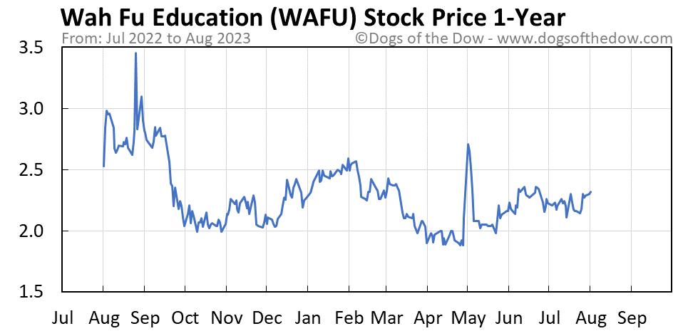 WAFU 1-year stock price chart