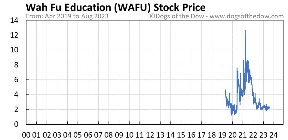 WAFU stock price chart