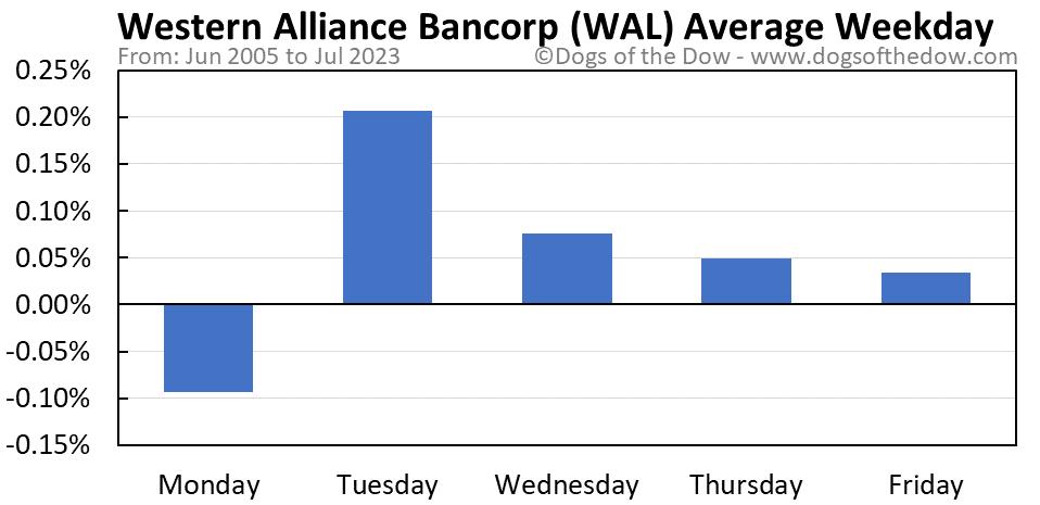 WAL average weekday chart