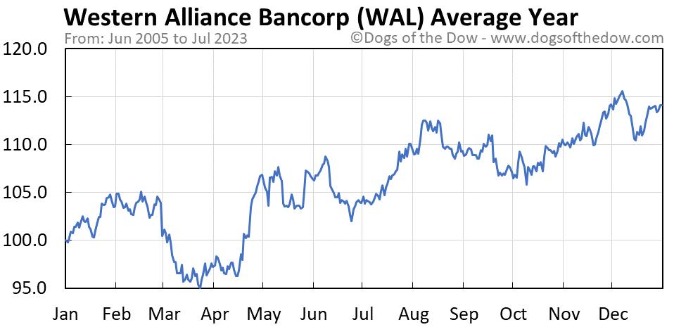 WAL average year chart