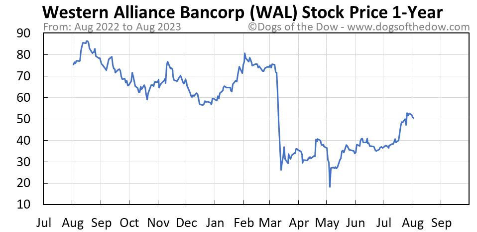 WAL 1-year stock price chart