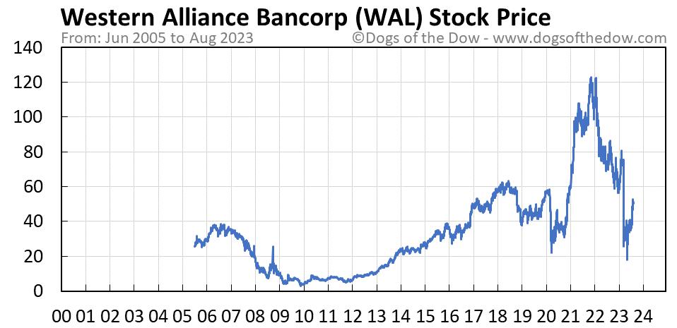 WAL stock price chart