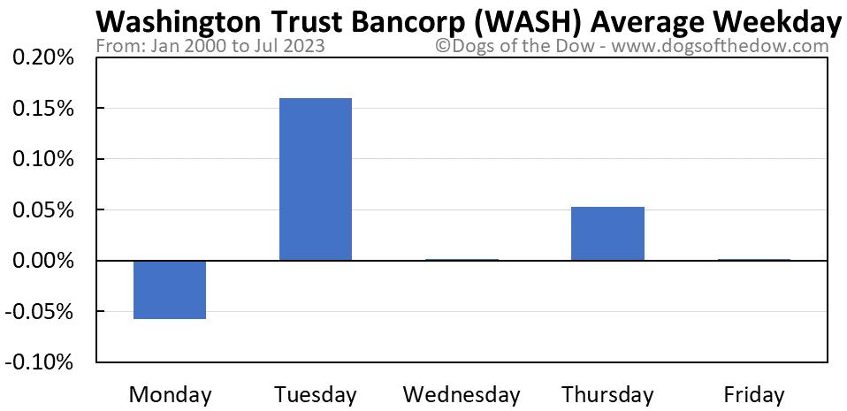 WASH average weekday chart