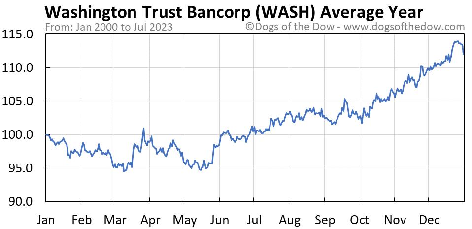 WASH average year chart