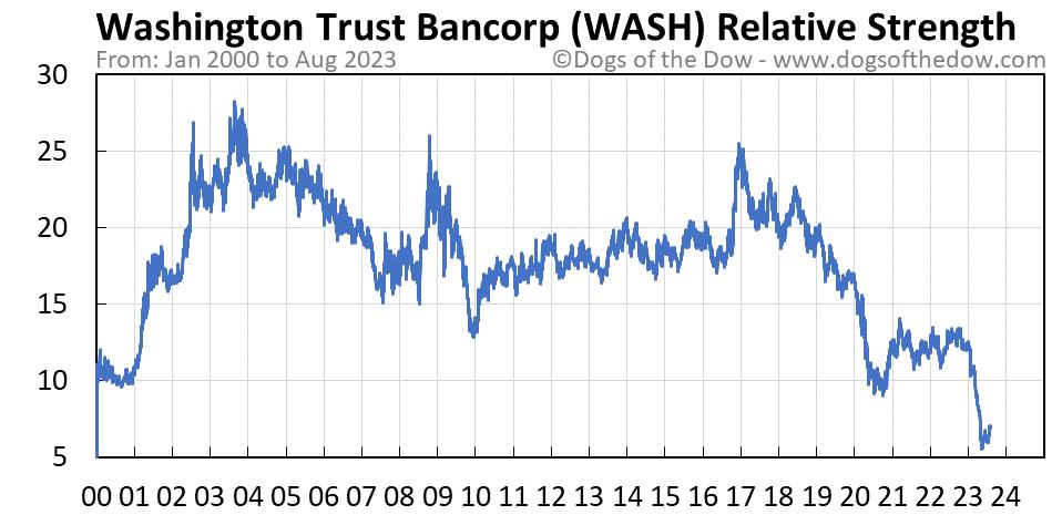 WASH relative strength chart