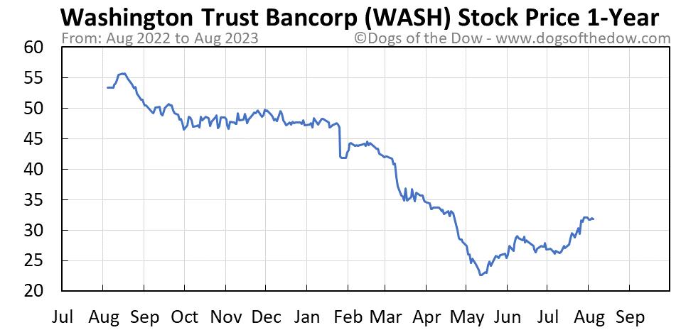 WASH 1-year stock price chart