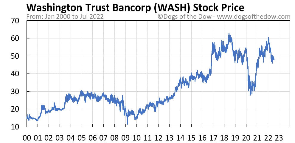 WASH stock price chart