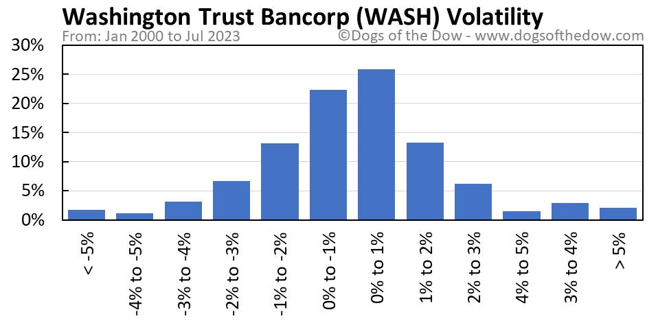 WASH volatility chart
