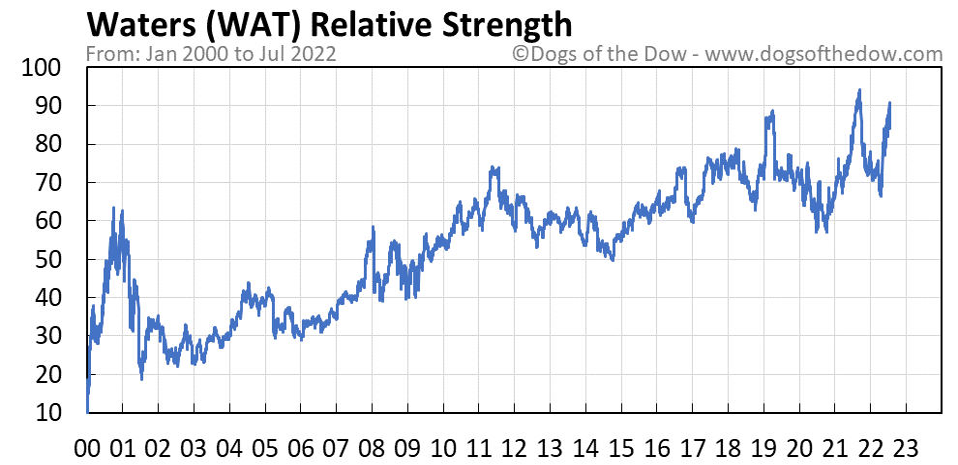 WAT relative strength chart