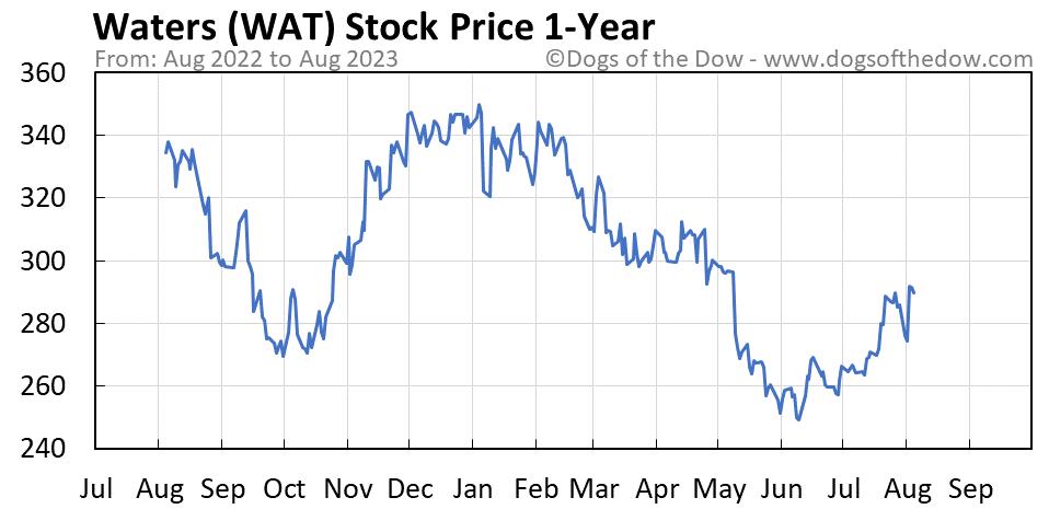 WAT 1-year stock price chart