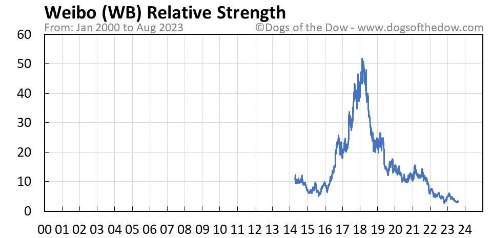 WB relative strength chart
