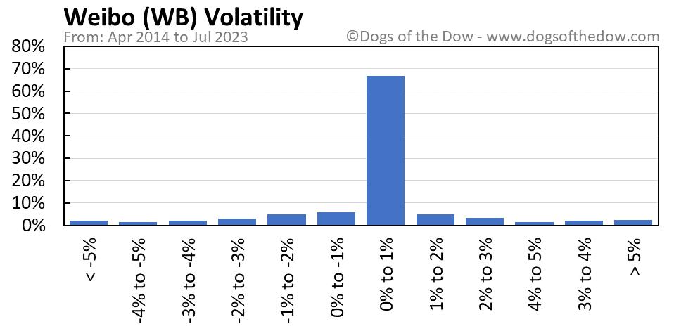 WB volatility chart