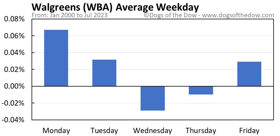 WBA average weekday chart