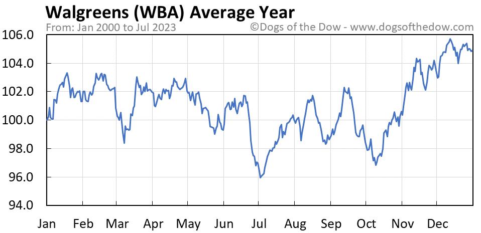 WBA average year chart