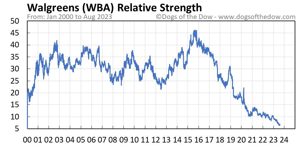 WBA relative strength chart