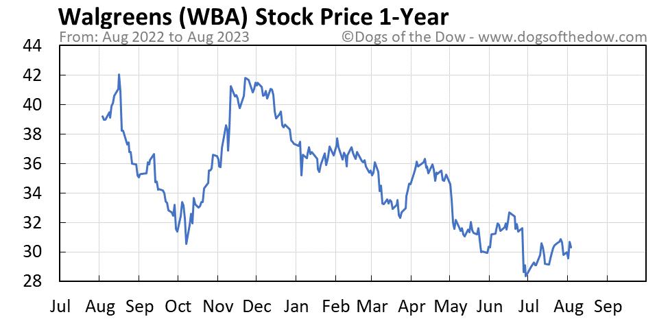WBA 1-year stock price chart