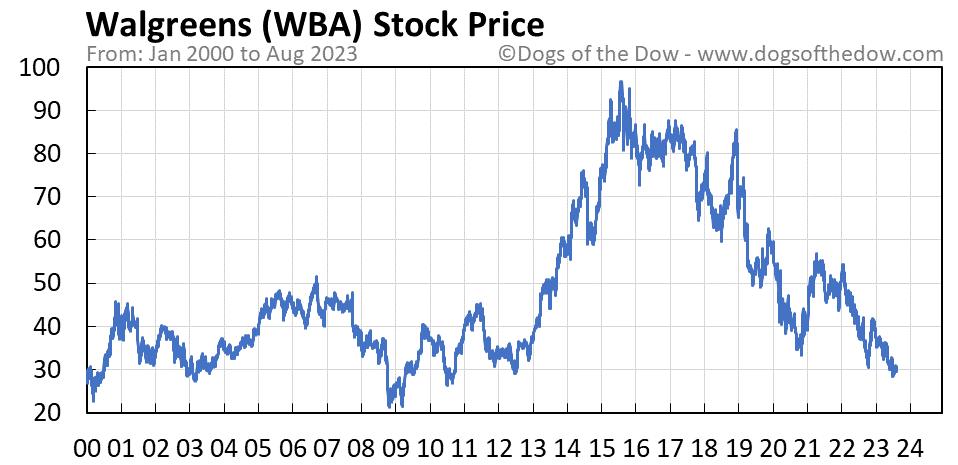 WBA stock price chart