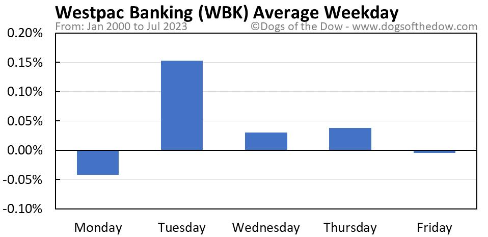 WBK average weekday chart