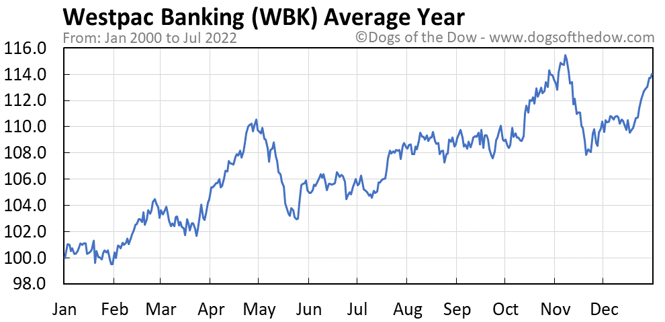 WBK average year chart