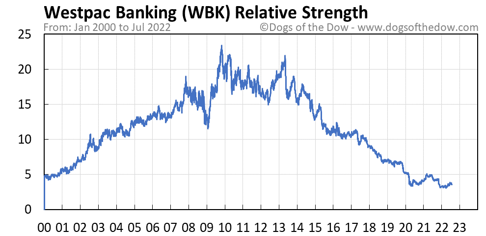 WBK relative strength chart