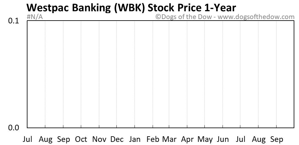WBK 1-year stock price chart