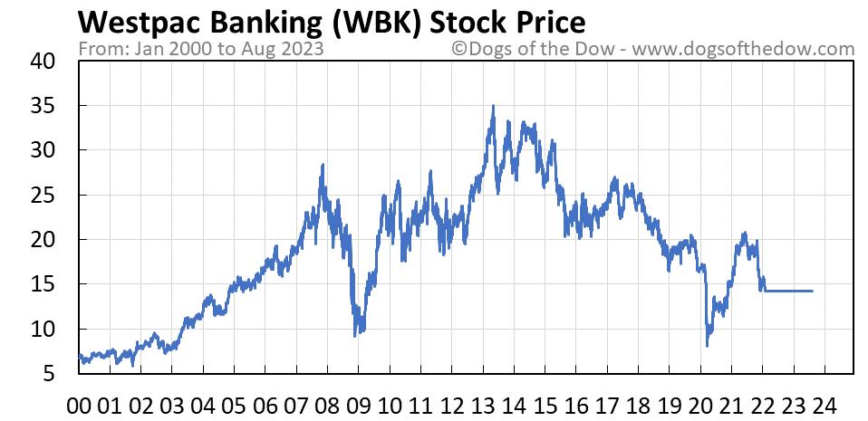 WBK stock price chart