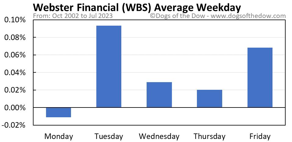 WBS average weekday chart