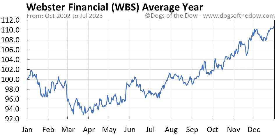 WBS average year chart