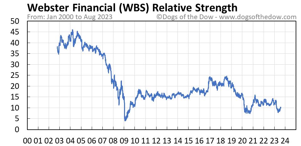 WBS relative strength chart