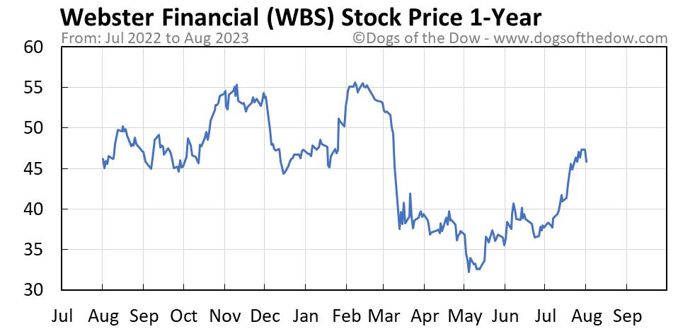 WBS 1-year stock price chart