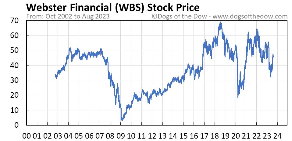 WBS stock price chart