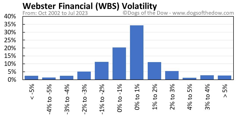 WBS volatility chart