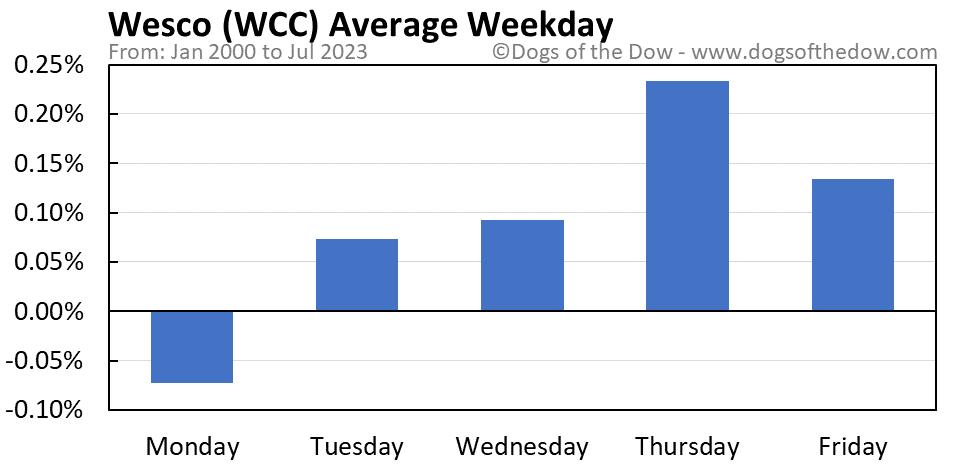 WCC average weekday chart