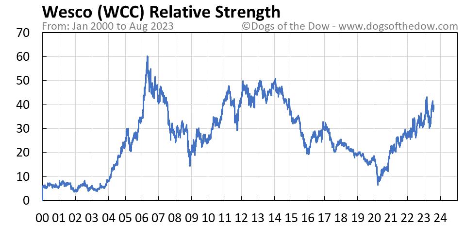 WCC relative strength chart