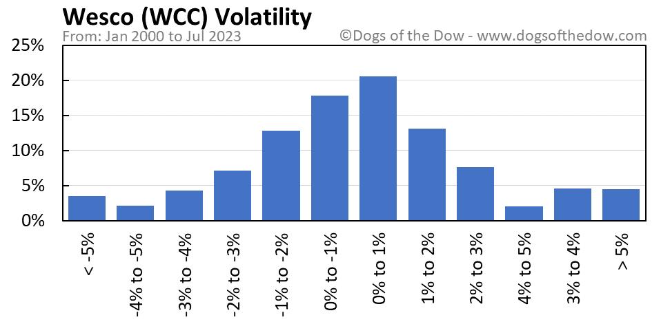 WCC volatility chart