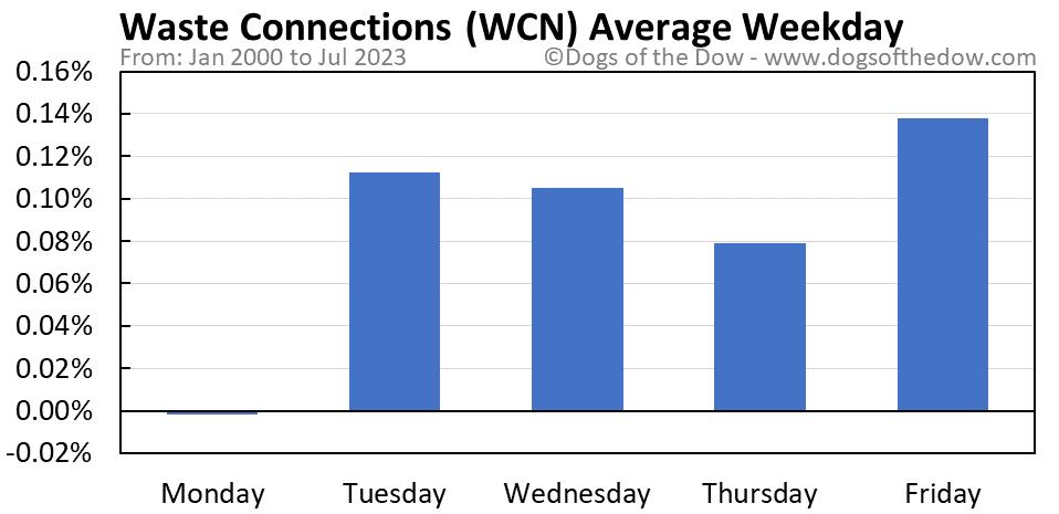 WCN average weekday chart